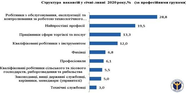 На Черкащині найбільший попит на водіїв, трактористів, токарів та дорожніх робітників
